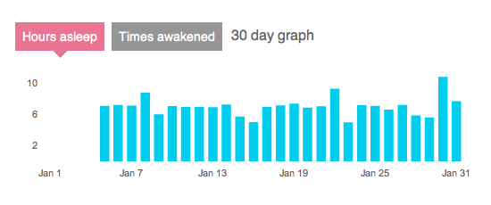 the number of hours I slept (almost) every day in January - usually around seven, but some peaks up to ten and some troughs down to nine