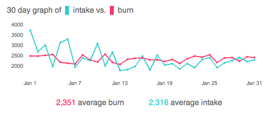 the number of Calories I ate, along with the number of Calories I burned, each day in January - on average, I burned 2351 and ate 2316